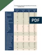 Jumlah Profesi Tenaga Terampil Di Perusahaan Konstruksi Menurut Provinsi Dan Kualifikasi, 2014