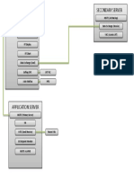 Software and Data Flow (Ypf) Current Configuration