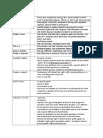 sumary notes.docx