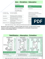 VL-Folien Zu Absorption - Extraktion - Adsorption