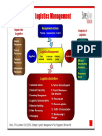 Components_of_Logistics_Management_Man._Rantai_Pasok.pdf