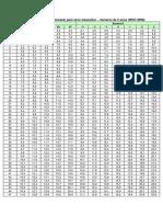 Tabelas_curvas_oms_2006_2007.pdf