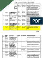 FYP Lists Batch 22