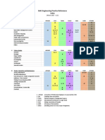 DIAC Engineering Practice References - 2017 Mar 28