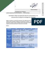 Actividad 3 Mapa conceptual de tipos de conocimiento y sus características (trabajo de investigación individual).docx