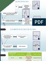 CAMBIOS EN EL EKG EN EL IAM.pptx