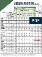 全國農業及農地資源盤查成果彙整表(初稿)