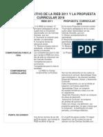 Cuadro Comparativo de La Rieb 2011 y La Propuesta Curricular 2016