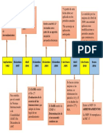 Linea Del Tiempo NIC17 NIFF 16