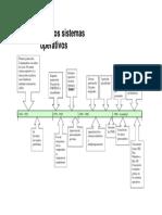 Linea Del Tiempo breve Sistemas Operativos