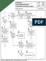 Admin de Documentos y Registros-flujograma