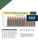So. Lake Tahoe Median Home Price Update, July 2010