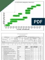 GANTT Chart and Opertn Brk Dwns