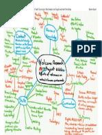 edn5501 assessment task 5 curriculum- mind map