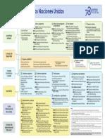 Esquema - Sistema de Naciones Unidas.pdf