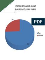 Diagram Tingkat Kepuasan Pelanggan