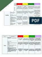 Route 3 -  CSM - Managing  Improving Performance - Key Performance Indicators Document.pptx