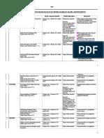 Revisi Rencana Program Kegiatan