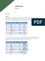 SAP SD Pricing Fundamentals