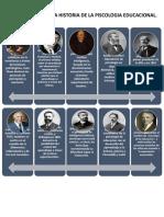 LINEA DE TIEMPO DE LA HISTORIA DE LA PISCOLOGIA EDUCACIONAL.docx