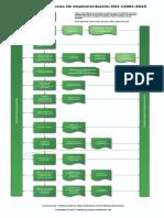 Diagrama Del Proceso de Implentacion Iso_14001_2015