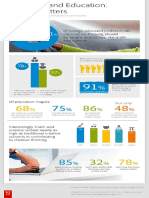 """Adobe Creativity and Education Why It Matters Infographic"" Linda Naiman"