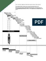 18 Dynasty Chronology