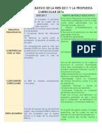 CUADRO COMPARATIVO DE LA RIEB 2011 Y LA PROPUESTA CURRICULAR 2016.docx