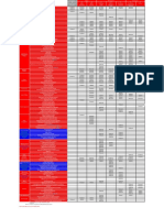 PCF Product Matrix