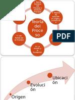OrganigramadeTeoriadelProceso.pptx