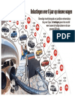 Belastingen over 8 jaar op nieuwe wagen