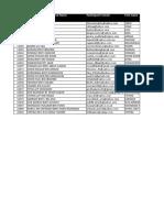 Bosot - Senarai Guru Tl Token 2017