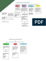 Caracterización de Las Funciones Ejecutivas