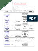 outil - connecteurs logiques.pdf