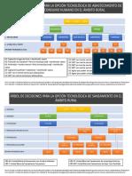 Árbol de Decisiones Para La Opción Tecnológica de Agua y Saneamiento.