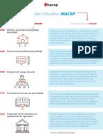PFDO01_Infografía 1_PILAR DEL MODELO EDUCATIVO INACAP.pdf