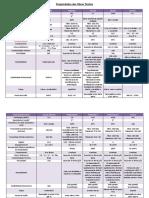 Tabela Propriedades Das Fibras Texteis