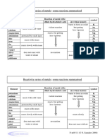 Reactivity Series - reactions of metals summaried into a table.pdf