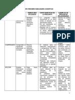 Cuadro Resumen Habilidades Cognitivas (1)