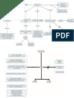 MENTEFACTO y Mapa Conceptual Epistemología