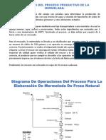 Caso Mermelada La Refresa - Elaboración Del DOP
