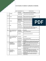 Tabel Pembagian Harta Warisan