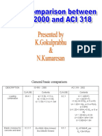 1.ACI 318 Code Comparison with IS456-2000.ppt