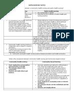 Community Health Nursing vs Public Health Nursing