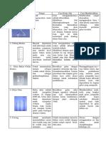 243266879 Alat Lab Fungsi Cara Pakai Dan Cara Membersihkan Docx