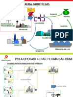 Skema Industri Gas