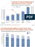 Food Spending In The US