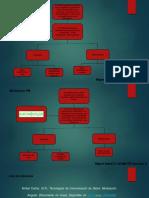 Mapa Conceptual Modulacion FM y PM