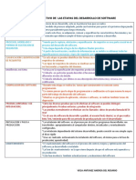 Cuadro Comparativo de Las Etapas Del Desarrollo de Software