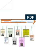Linea de Tiempo Historia de La Psicologia Clinica